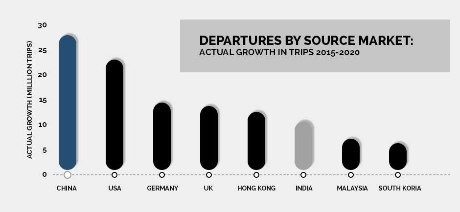 departures bt source market