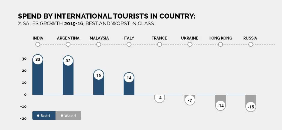 International-Tourist-Spends.jpg