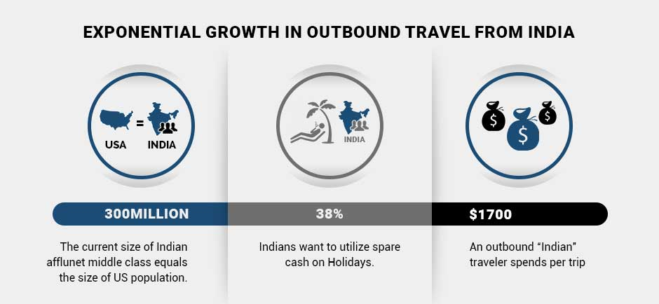 outbound travel number from india