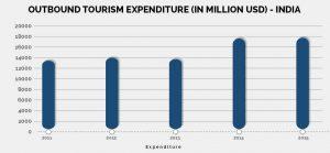 outbound tourism expenditure india