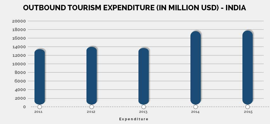 outbound tourism expenditure india