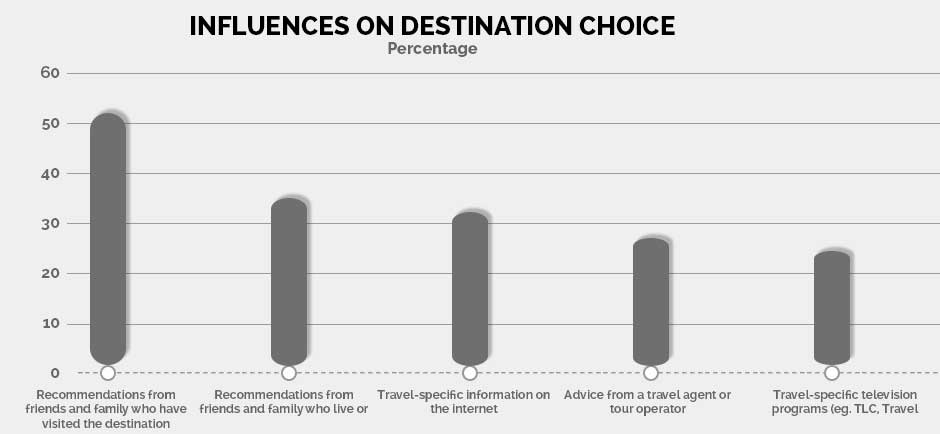 influences on destination choice